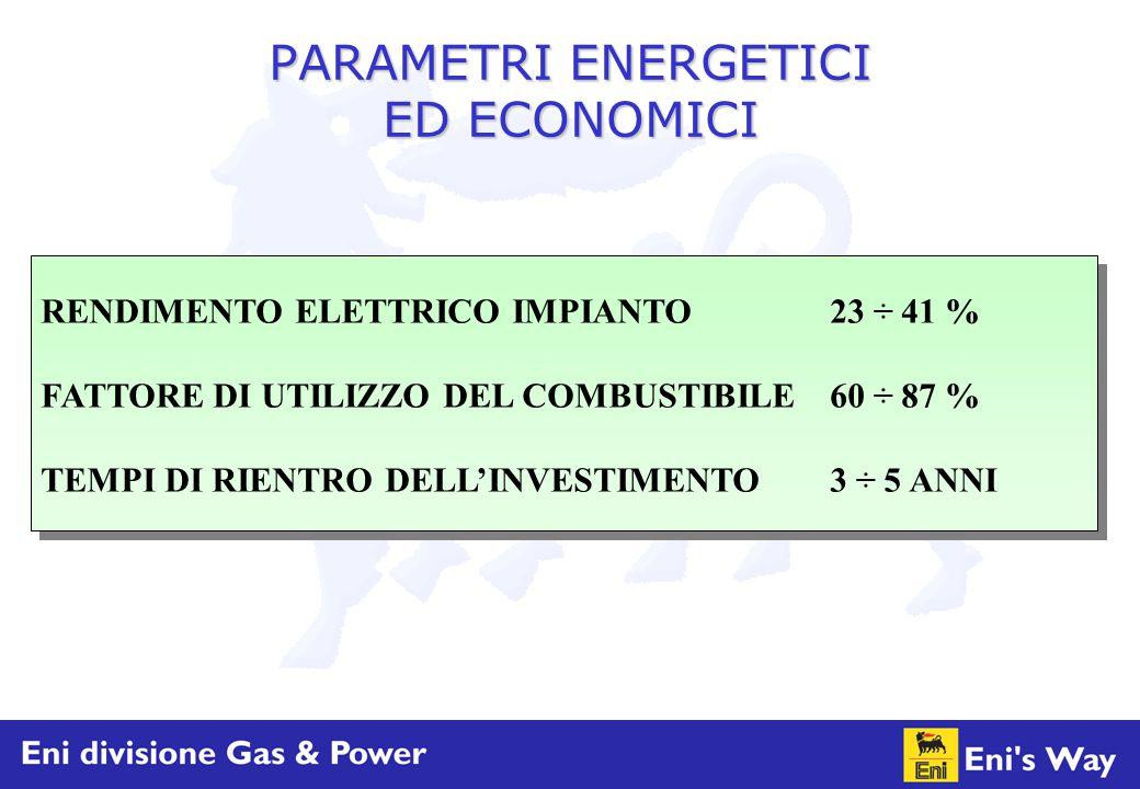 PARAMETRI ENERGETICI ED ECONOMICI RENDIMENTO ELETTRICO IMPIANTO23 ÷ 41 % FATTORE DI UTILIZZO DEL COMBUSTIBILE60 ÷ 87 % TEMPI DI RIENTRO DELL'INVESTIME