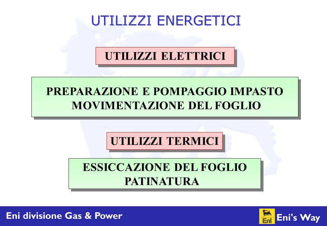 UTILIZZI TERMICI UTILIZZI ELETTRICI PREPARAZIONE E POMPAGGIO IMPASTO MOVIMENTAZIONE DEL FOGLIO ESSICCAZIONE DEL FOGLIO PATINATURA UTILIZZI ENERGETICI