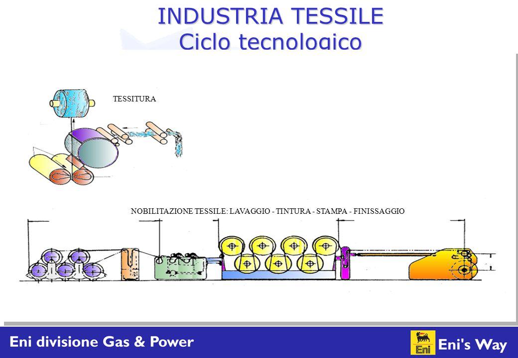 INDUSTRIA TESSILE Ciclo tecnologico TESSITURA NOBILITAZIONE TESSILE: LAVAGGIO - TINTURA - STAMPA - FINISSAGGIO