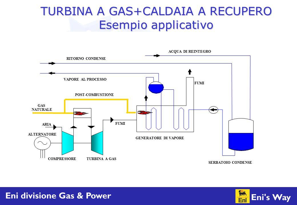 TURBINA A GAS+CALDAIA A RECUPERO Esempio applicativo NATURALE ARIA GAS FUMI GENERATORE DI VAPORE FUMI VAPORE AL PROCESSO RITORNO CONDENSE ACQUA DI REI
