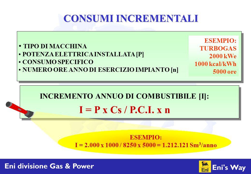 CONSUMI INCREMENTALI ESEMPIO: TURBOGAS 2000 kWe 1000 kcal/kWh 5000 ore TIPO DI MACCHINA POTENZA ELETTRICA INSTALLATA [P] CONSUMO SPECIFICO NUMERO ORE