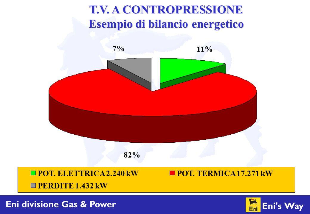 11% 82% 7% POT. ELETTRICA 2.240 kWPOT. TERMICA 17.271 kW PERDITE 1.432 kW T.V. A CONTROPRESSIONE Esempio di bilancio energetico