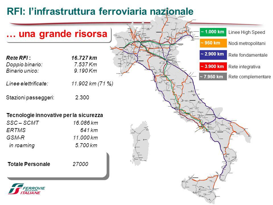 … una grande risorsa RFI: l'infrastruttura ferroviaria nazionale ~ 1.000 km ~ 950 km ~ 2.900 km ~ 3.900 km ~ 7.950 km Linee High Speed Nodi metropolit