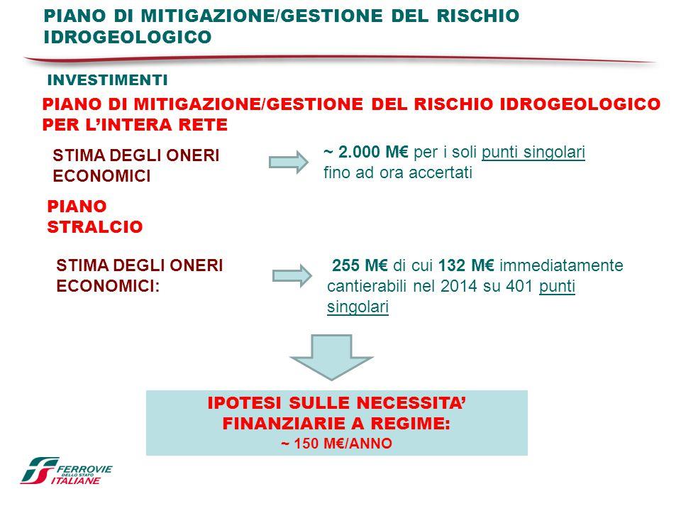INVESTIMENTI PIANO DI MITIGAZIONE/GESTIONE DEL RISCHIO IDROGEOLOGICO PER L'INTERA RETE ~ 2.000 M€ per i soli punti singolari fino ad ora accertati STI