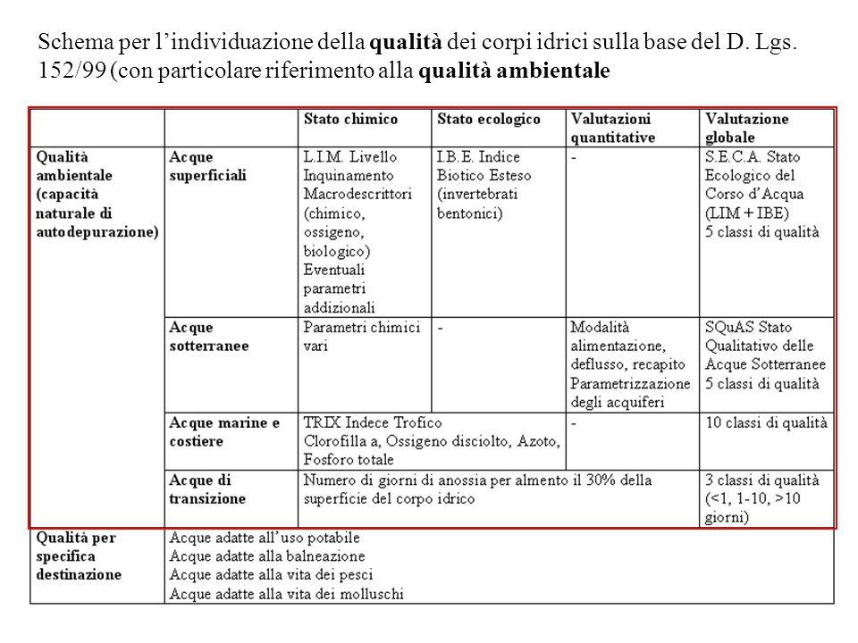 Schema per l'individuazione della qualità dei corpi idrici sulla base del D. Lgs. 152/99 (con particolare riferimento alla qualità ambientale