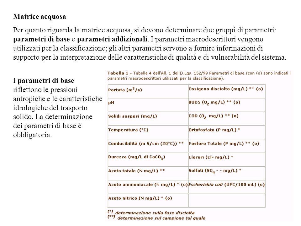 Matrice acquosa Per quanto riguarda la matrice acquosa, si devono determinare due gruppi di parametri: parametri di base e parametri addizionali. I pa