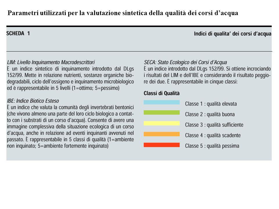 Parametri utilizzati per la valutazione sintetica della qualità dei corsi d'acqua