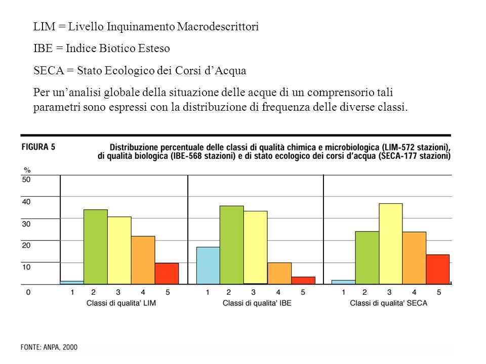 LIM = Livello Inquinamento Macrodescrittori IBE = Indice Biotico Esteso SECA = Stato Ecologico dei Corsi d'Acqua Per un'analisi globale della situazione delle acque di un comprensorio tali parametri sono espressi con la distribuzione di frequenza delle diverse classi.