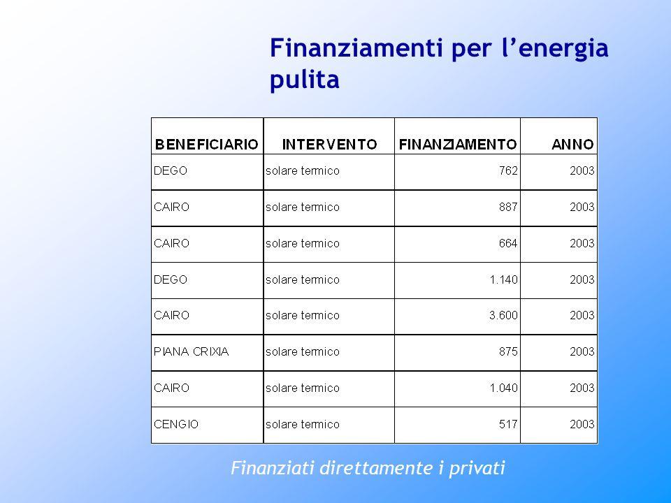 Finanziamenti per l'energia pulita Finanziati direttamente i privati