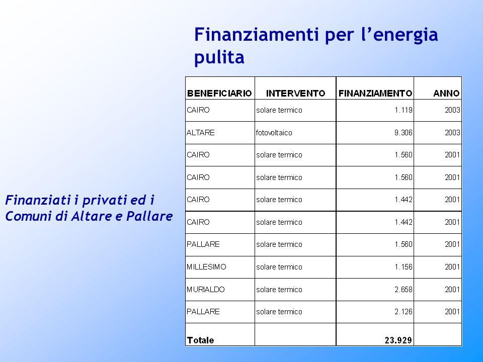 Finanziamenti per l'energia pulita Finanziati i privati ed i Comuni di Altare e Pallare