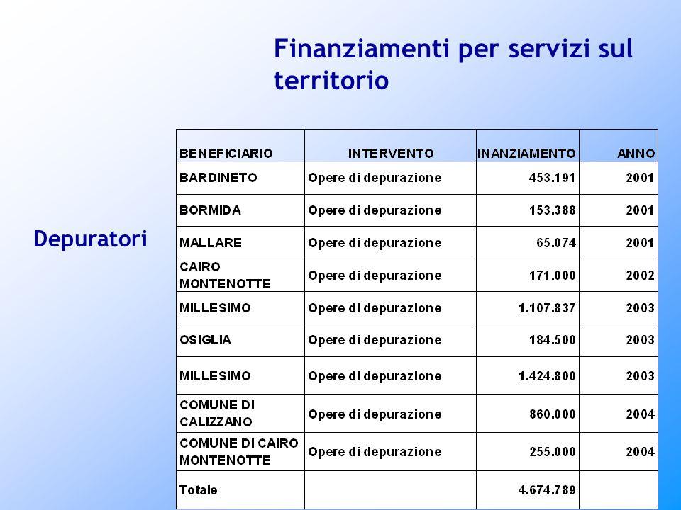 Finanziamenti per servizi sul territorio Depuratori