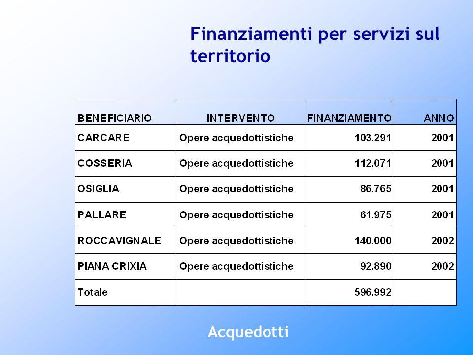 Finanziamenti per servizi sul territorio Acquedotti