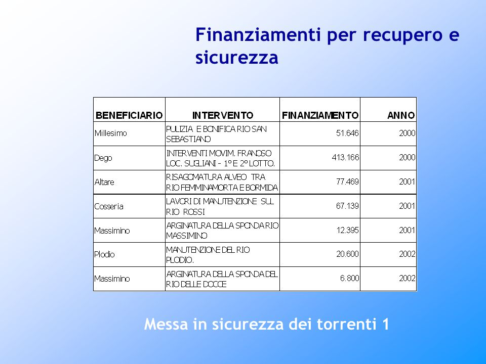Finanziamenti per recupero e sicurezza Messa in sicurezza dei torrenti 1