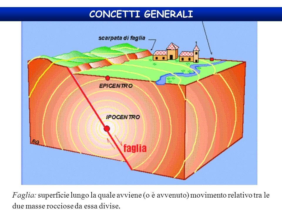 CONCETTI GENERALI Faglia: superficie lungo la quale avviene (o è avvenuto) movimento relativo tra le due masse rocciose da essa divise.