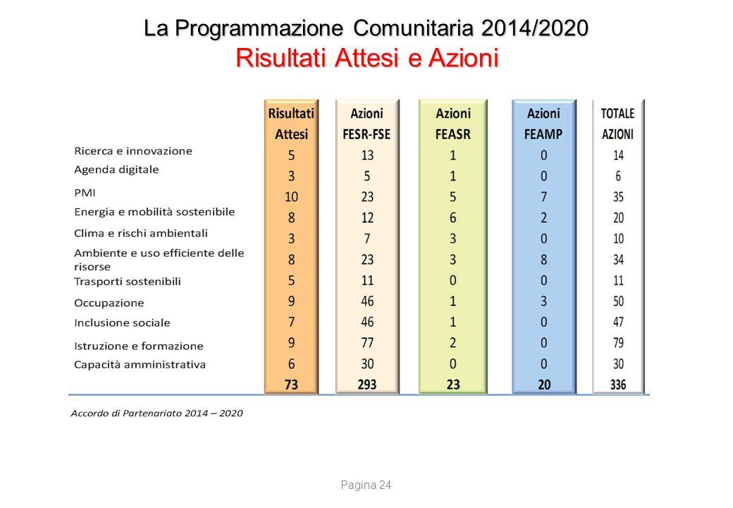 La Programmazione Comunitaria 2014/2020 Risultati Attesi e Azioni Pagina 24
