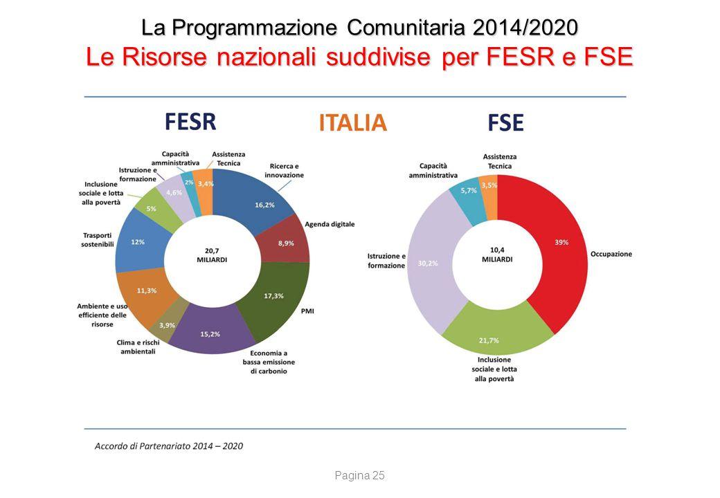 La Programmazione Comunitaria 2014/2020 Le Risorse nazionali suddivise per FESR e FSE Pagina 25
