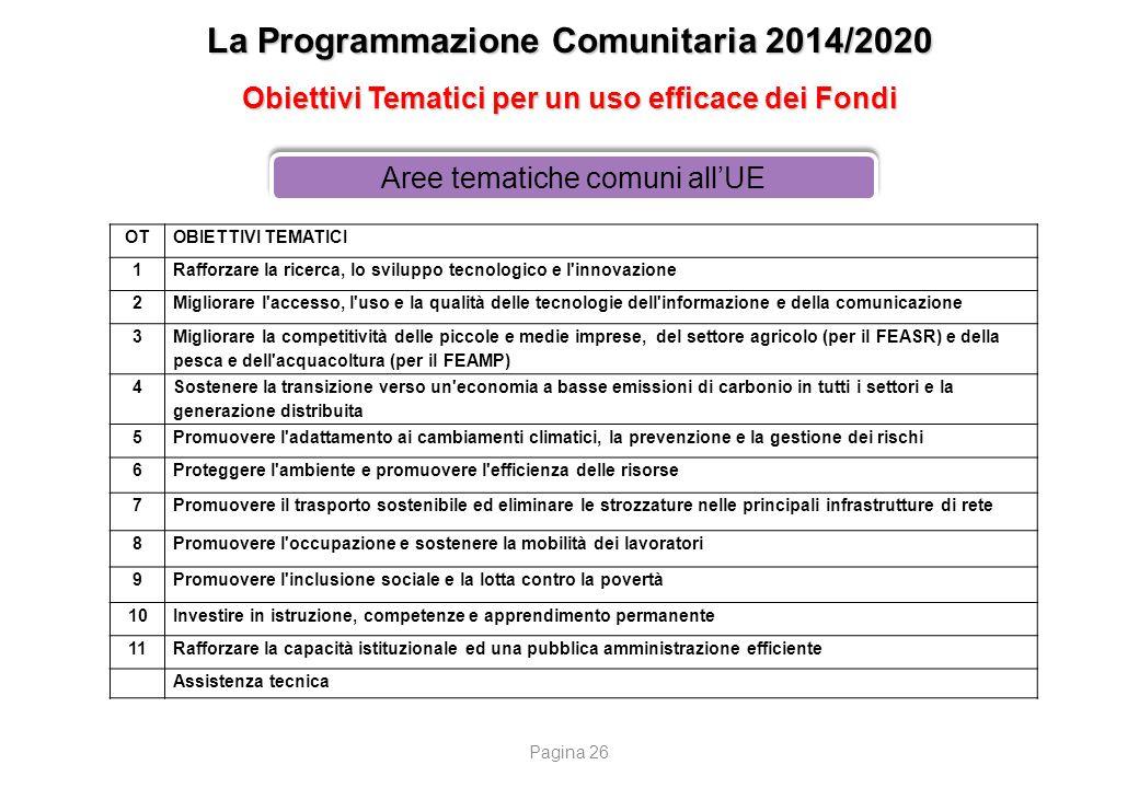 La Programmazione Comunitaria 2014/2020 Obiettivi Tematici per un uso efficace dei Fondi Aree tematiche comuni all'UE OTOBIETTIVI TEMATICI 1Rafforzare