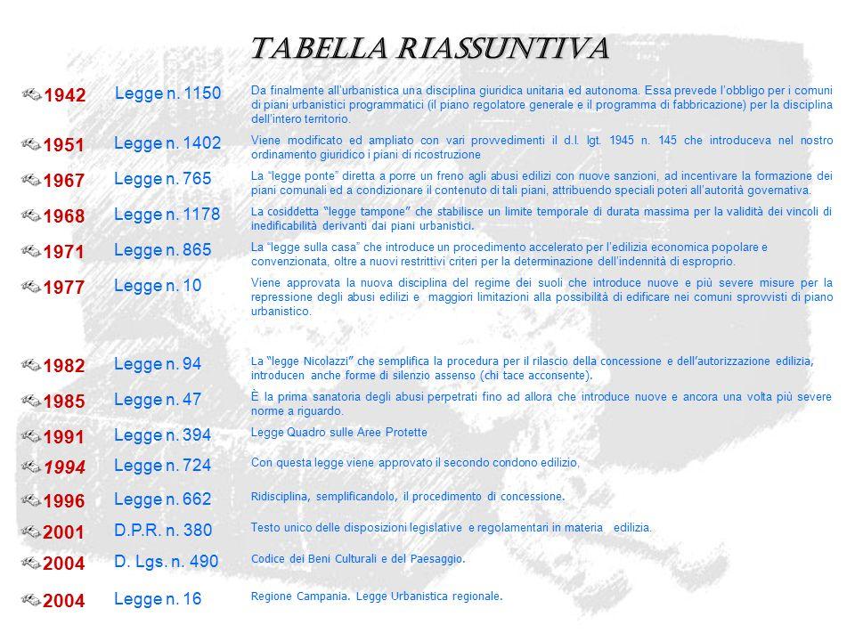 Tabella riassuntiva 2004 D. Lgs. n. 490 Codice dei Beni Culturali e del Paesaggio. 1942 Legge n. 1150 Da finalmente all'urbanistica una disciplina giu