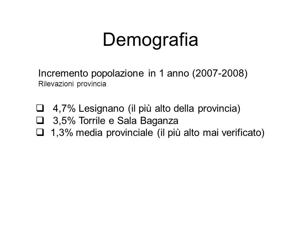 Demografia  4,7% Lesignano (il più alto della provincia)  3,5% Torrile e Sala Baganza  1,3% media provinciale (il più alto mai verificato) Incremento popolazione in 1 anno (2007-2008) Rilevazioni provincia