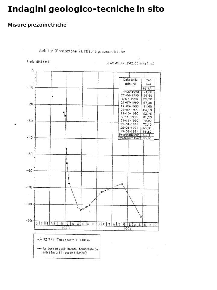 Determinazione proprietà indici Indagini geologico-tecniche di laboratorio