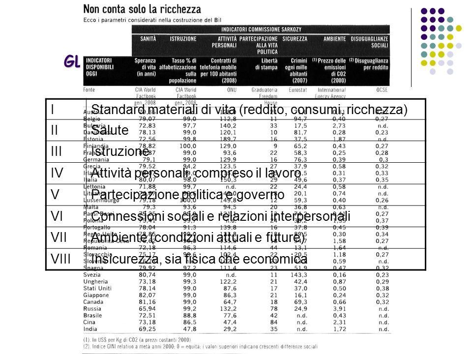 GLI INDICATORI SOCIO-ECONOMICI In Francia la Commissione Sarkozy ha calcolato un Indice di Benessere della popolazione Che tiene conto di otto parametri IStandard materiali di vita (reddito, consumi, ricchezza) IISalute IIIIstruzione IVAttività personali, compreso il lavoro VPartecipazione politica e governo VIConnessioni sociali e relazioni interpersonali VIIAmbiente (condizioni attuali e future) VIIIInsicurezza, sia fisica che economica