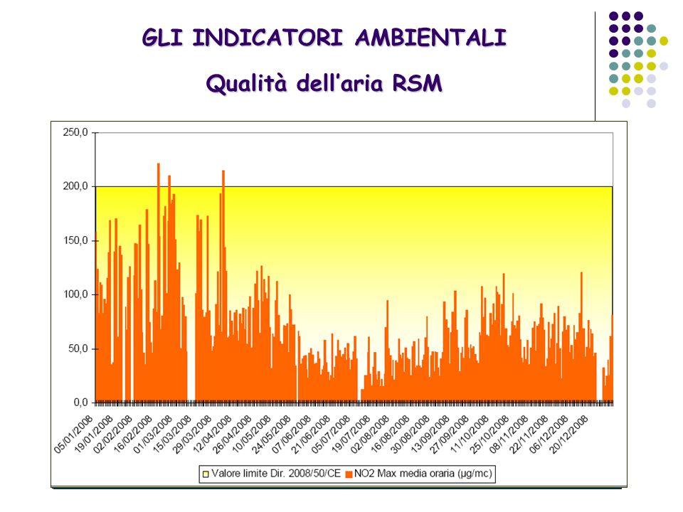 GLI INDICATORI AMBIENTALI Qualità dell'aria RSM