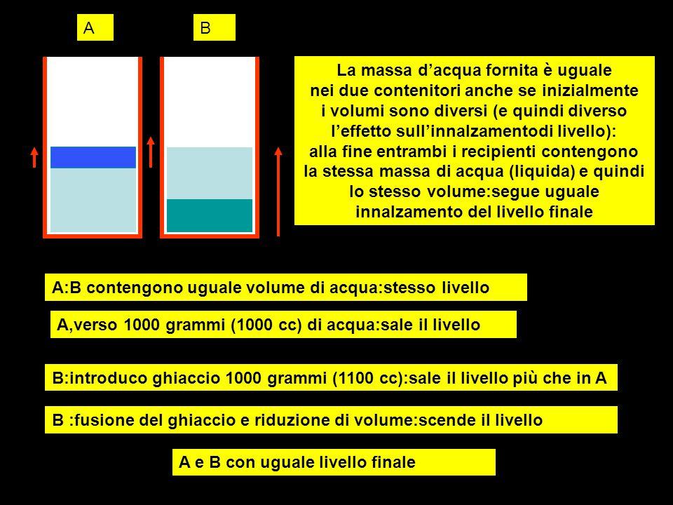 AB A:B contengono uguale volume di acqua:stesso livello A,verso 1000 grammi (1000 cc) di acqua:sale il livello B:introduco ghiaccio 1000 grammi (1100