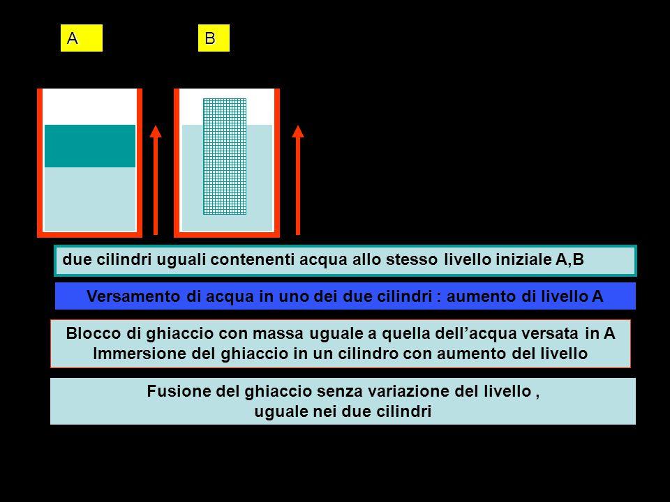 due cilindri uguali contenenti acqua allo stesso livello iniziale A,B Versamento di acqua in uno dei due cilindri : aumento di livello A Blocco di ghi