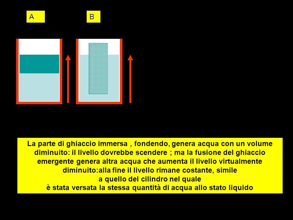 AB La parte di ghiaccio immersa, fondendo, genera acqua con un volume diminuito: il livello dovrebbe scendere ; ma la fusione del ghiaccio emergente g