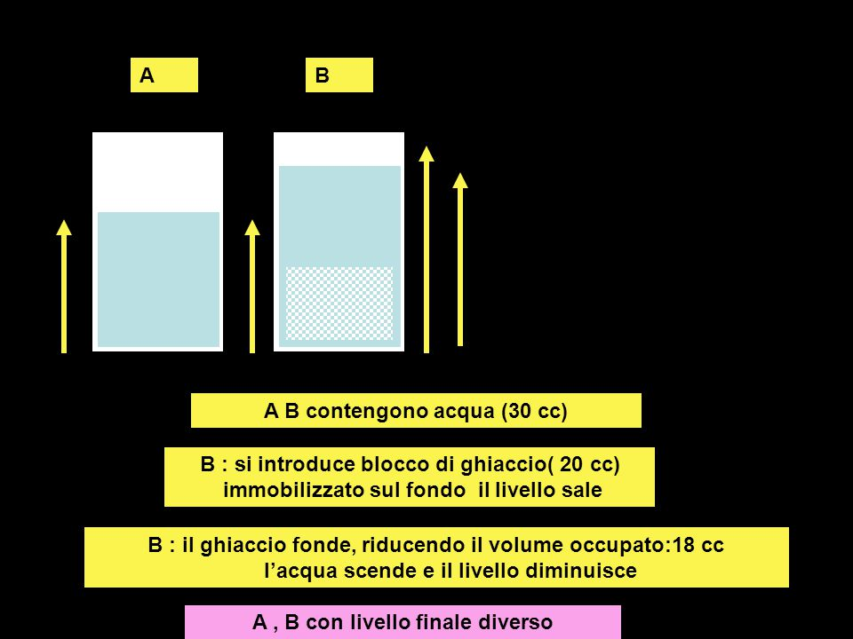 AB A B contengono acqua (30 cc) B : si introduce blocco di ghiaccio( 20 cc) immobilizzato sul fondo il livello sale B : il ghiaccio fonde, riducendo i