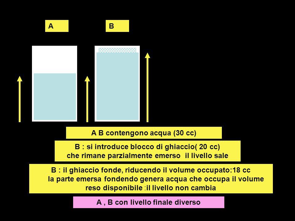 AB A B contengono acqua (30 cc) B : si introduce blocco di ghiaccio( 20 cc) che rimane parzialmente emerso il livello sale B : il ghiaccio fonde, ridu