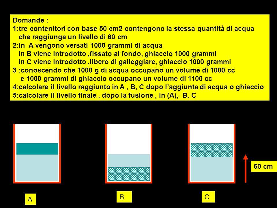 ABC In A il volume aggiunto / base = 1000 cc / 50 cq = 20 c :innalzamento 20 cm In B il volume aggiunto / base = 1100 cc /50 cq ) 22 cm:innalzamento 22 cm in C il volume aggiunto rimane immerso per 1000 cc :il livello si innalza secondo il calcolo 1000 cc / 50 c = 20 cm In B la fusione comporta la riduzione del volume da 1100 cc a 1000 cc la altezza del volume scomparso = 100 cc / 50 cq = 2 cm In C la fusione del ghiaccio immerso comporta la riduzione del volume che viene occupato dall'acqua derivante dalla fusione del ghiaccio emerso livello rimane costante I livelli finali sono uguali in A,B,C = 80 cm ( stessa massa di acqua aggiunta) 80cm