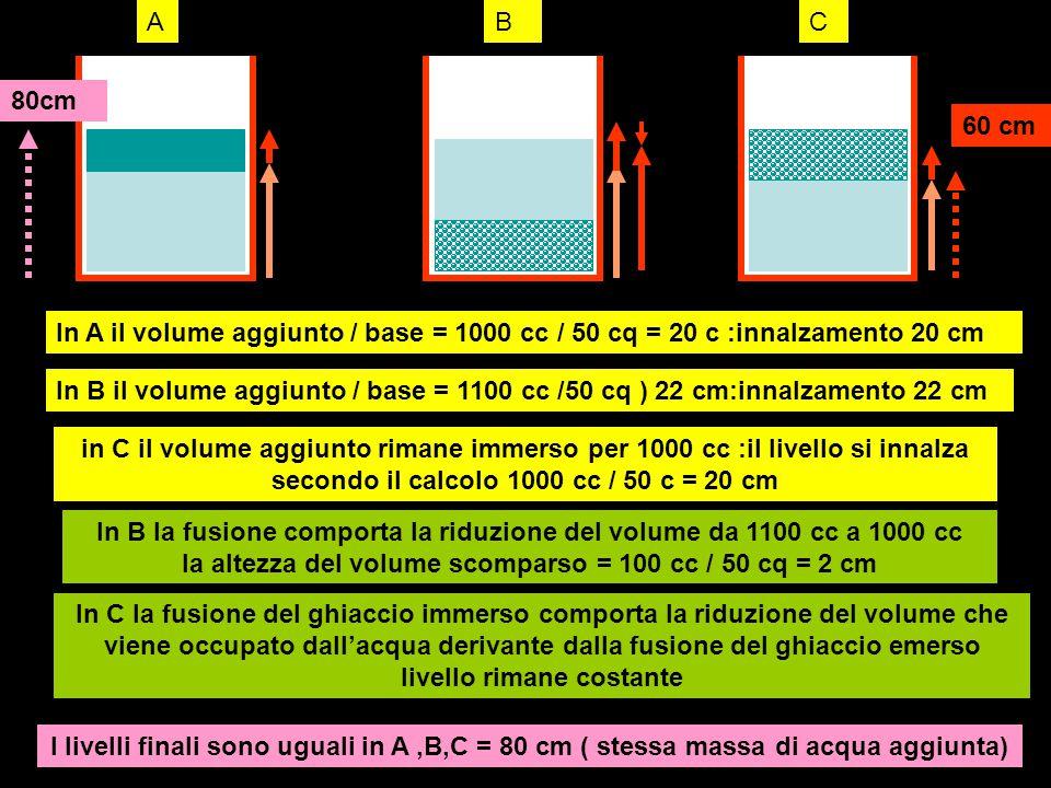 due cilindri uguali contenenti acqua allo stesso livello iniziale A,B Versamento di acqua in uno dei due cilindri : aumento di livello A Blocco di ghiaccio con massa uguale a quella dell'acqua versata in A Immersione del ghiaccio in un cilindro con aumento del livello Fusione del ghiaccio senza variazione del livello, uguale nei due cilindri AB