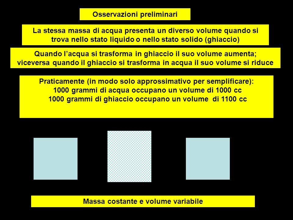 Osservazioni preliminari La stessa massa di acqua presenta un diverso volume quando si trova nello stato liquido o nello stato solido (ghiaccio) Quand