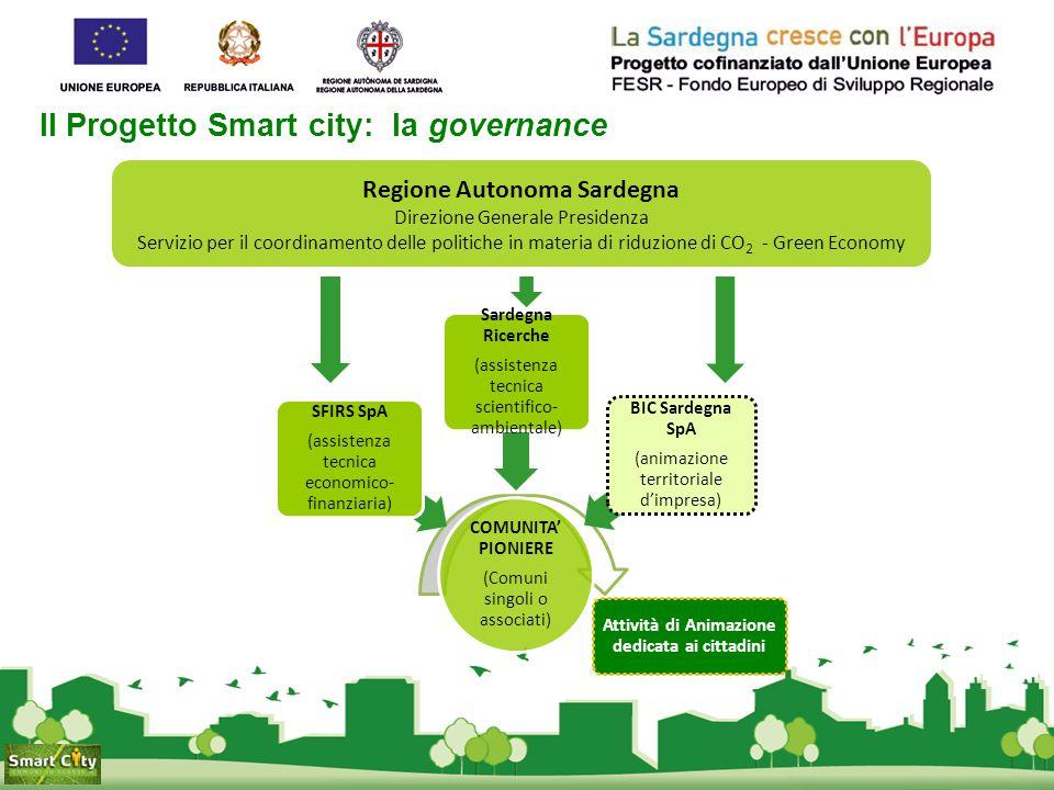 Il Progetto Smart city: la governance COMUNITA' PIONIERE (Comuni singoli o associati) SFIRS SpA (assistenza tecnica economico- finanziaria) Sardegna R