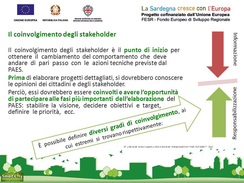 Si ringrazia per l'attenzione Emanuela Manca Sociologa, Sardegna Ricerche | Assistenza tecnica progetto Smart City smartcity@sardegnaricerche.it manca@sardegnaricerche.it