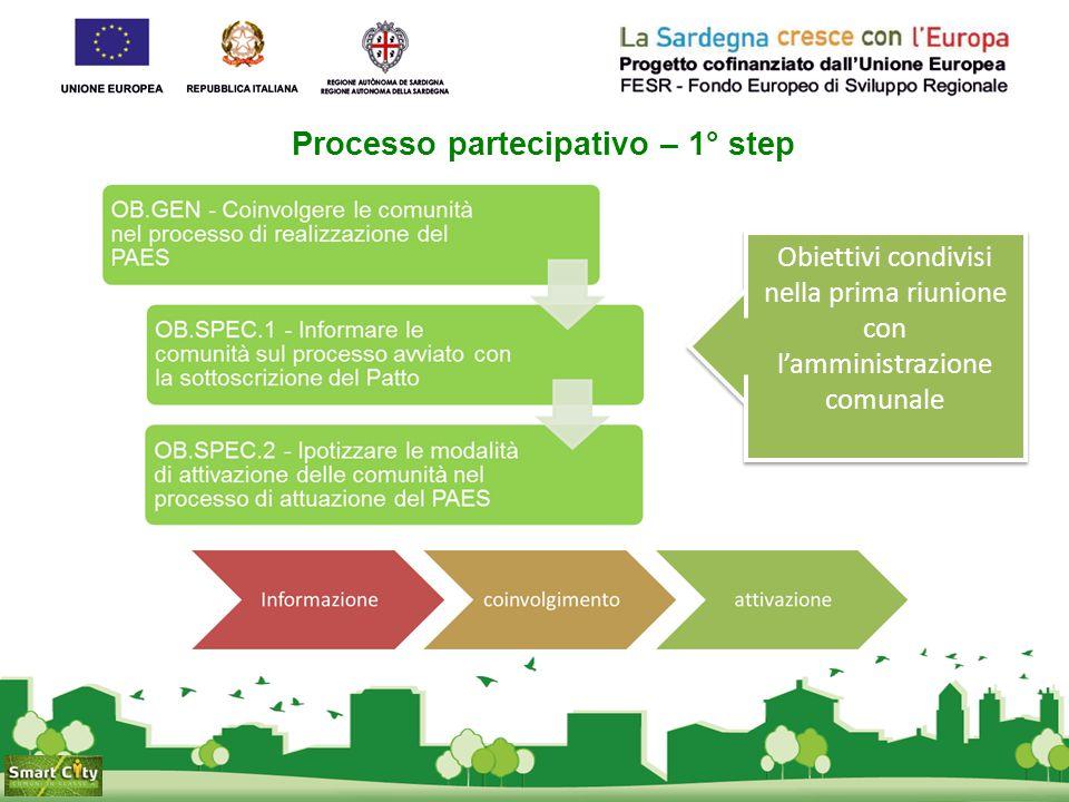 Le fasi di Lavoro del processo partecipativo – 1 Documento di progettazione delle attività partecipative Scheda di rilevazione stakeholders Scheda rilevazione azioni/interve nti