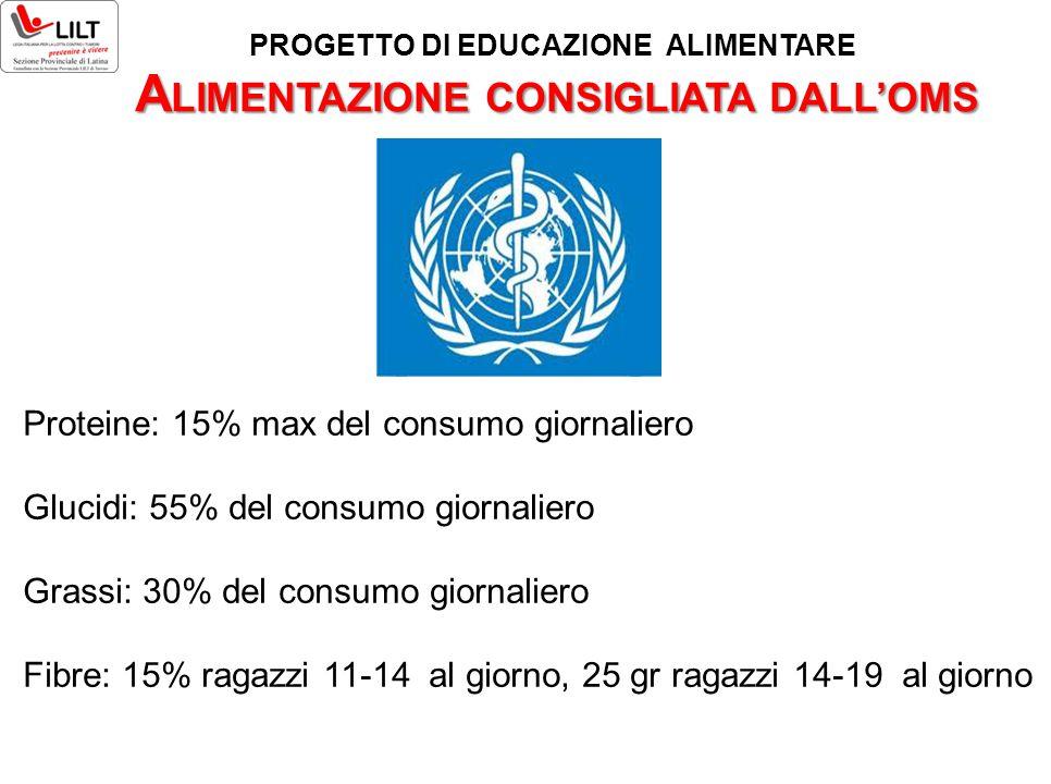 A LIMENTAZIONE CONSIGLIATA DALL'OMS Proteine: 15% max del consumo giornaliero Glucidi: 55% del consumo giornaliero Grassi: 30% del consumo giornaliero