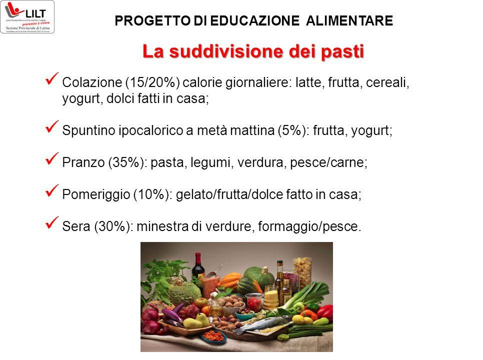 La suddivisione dei pasti Colazione (15/20%) calorie giornaliere: latte, frutta, cereali, yogurt, dolci fatti in casa; Spuntino ipocalorico a metà mat
