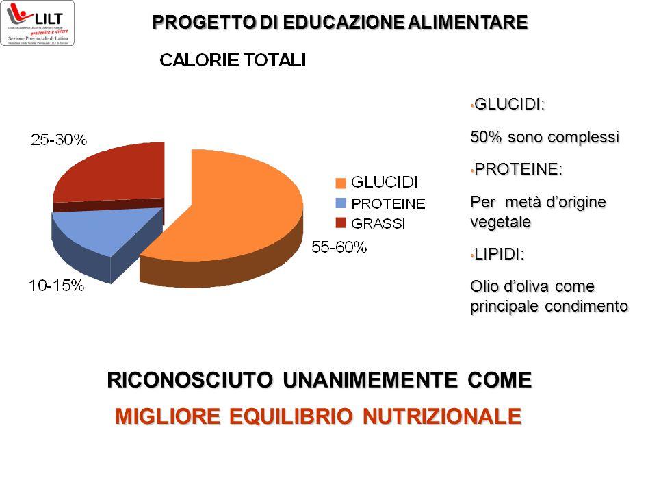 GLUCIDI: GLUCIDI: 50% sono complessi PROTEINE: PROTEINE: Per metà d'origine vegetale LIPIDI: LIPIDI: Olio d'oliva come principale condimento RICONOSCI