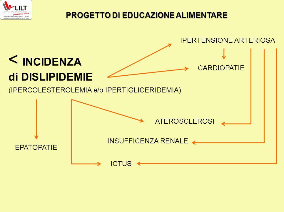 < INCIDENZA di DISLIPIDEMIE IPERTENSIONE ARTERIOSA CARDIOPATIE (IPERCOLESTEROLEMIA e/o IPERTIGLICERIDEMIA) EPATOPATIE ICTUS ATEROSCLEROSI INSUFFICENZA