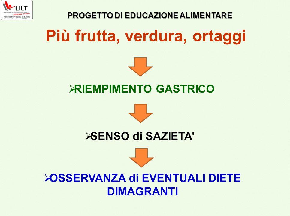 Più frutta, verdura, ortaggi  RIEMPIMENTO GASTRICO  SENSO di SAZIETA'  OSSERVANZA di EVENTUALI DIETE DIMAGRANTI PROGETTO DI EDUCAZIONE ALIMENTARE