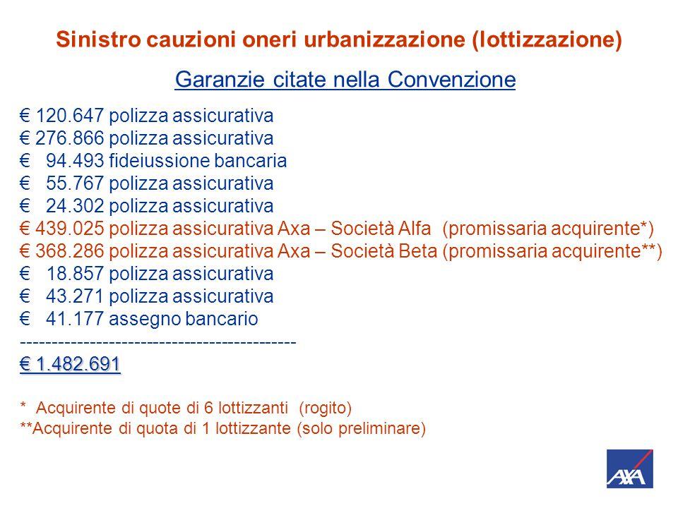Sinistro cauzioni oneri urbanizzazione (lottizzazione) Convenzione 17/09/2008 Tra gli obblighi da garantire: €1.032.691,30 OO.UU.