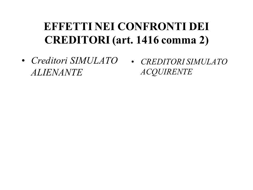 EFFETTI NEI CONFRONTI DEI CREDITORI (art. 1416 comma 2) Creditori SIMULATO ALIENANTE CREDITORI SIMULATO ACQUIRENTE