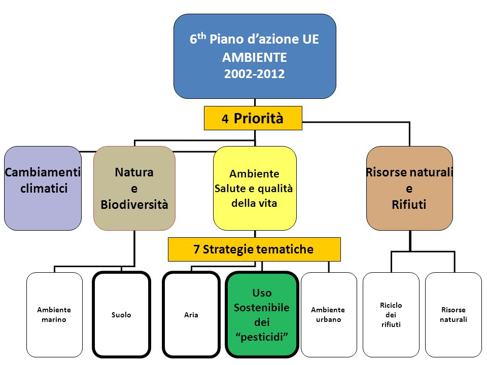 Pacchetto prodotti fitosanitari Direttiva sull'uso sostenibile dei PF sostenibile dei PF Direttiva CE 128/09 DIR.