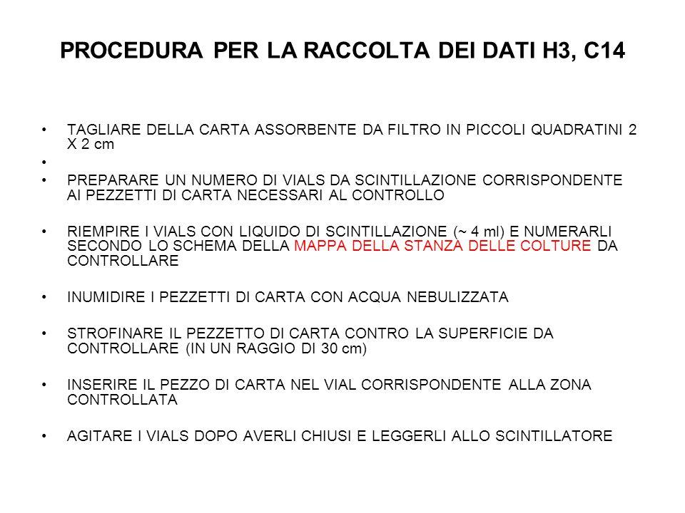 PROCEDURA PER LA RACCOLTA DEI DATI H3, C14 TAGLIARE DELLA CARTA ASSORBENTE DA FILTRO IN PICCOLI QUADRATINI 2 X 2 cm PREPARARE UN NUMERO DI VIALS DA SCINTILLAZIONE CORRISPONDENTE AI PEZZETTI DI CARTA NECESSARI AL CONTROLLO RIEMPIRE I VIALS CON LIQUIDO DI SCINTILLAZIONE (~ 4 ml) E NUMERARLI SECONDO LO SCHEMA DELLA MAPPA DELLA STANZA DELLE COLTURE DA CONTROLLARE INUMIDIRE I PEZZETTI DI CARTA CON ACQUA NEBULIZZATA STROFINARE IL PEZZETTO DI CARTA CONTRO LA SUPERFICIE DA CONTROLLARE (IN UN RAGGIO DI 30 cm) INSERIRE IL PEZZO DI CARTA NEL VIAL CORRISPONDENTE ALLA ZONA CONTROLLATA AGITARE I VIALS DOPO AVERLI CHIUSI E LEGGERLI ALLO SCINTILLATORE