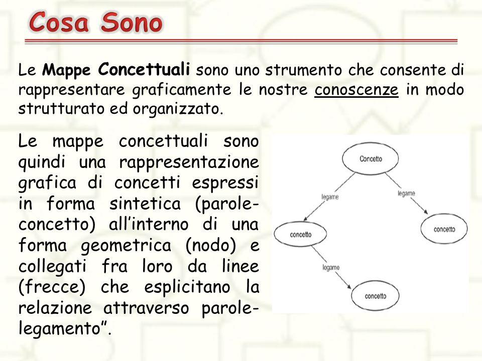 Le Mappe Concettuali sono uno strumento che consente di rappresentare graficamente le nostre conoscenze in modo strutturato ed organizzato. Le mappe c