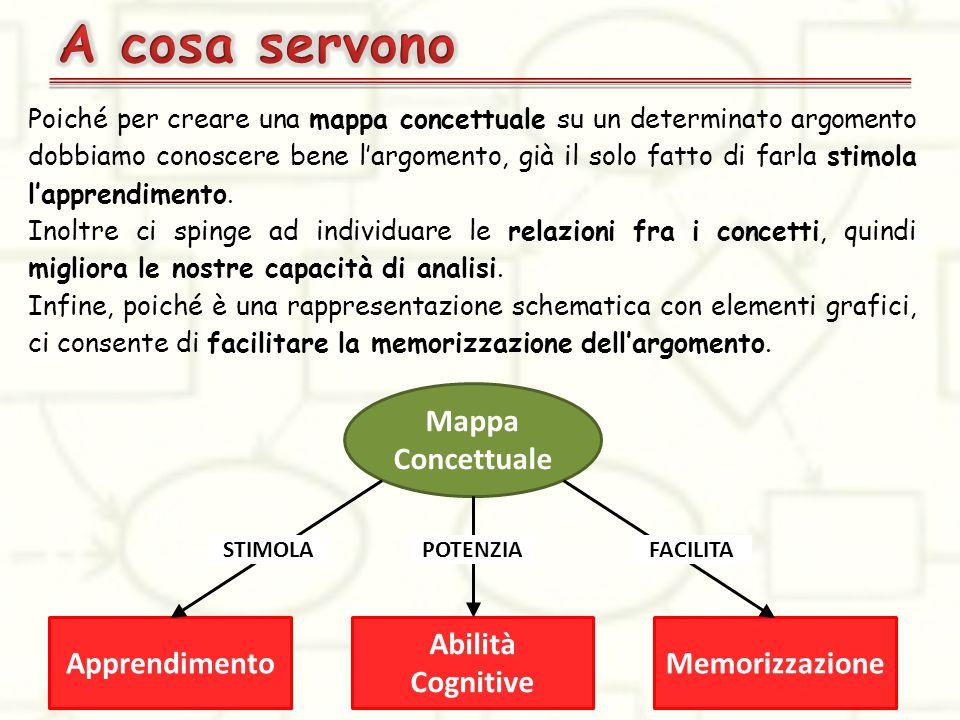 Poiché per creare una mappa concettuale su un determinato argomento dobbiamo conoscere bene l'argomento, già il solo fatto di farla stimola l'apprendimento.
