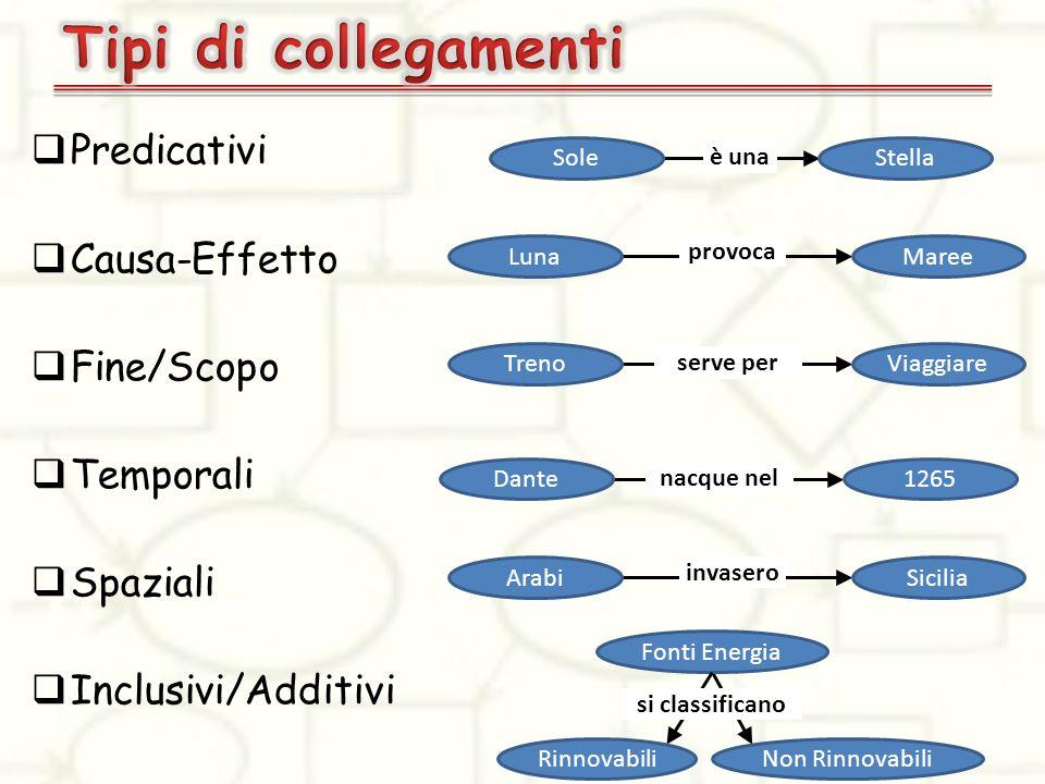  Predicativi  Causa-Effetto  Fine/Scopo  Temporali  Spaziali  Inclusivi/Additivi è una SoleStella nacque nel Dante1265 provoca LunaMaree invaser
