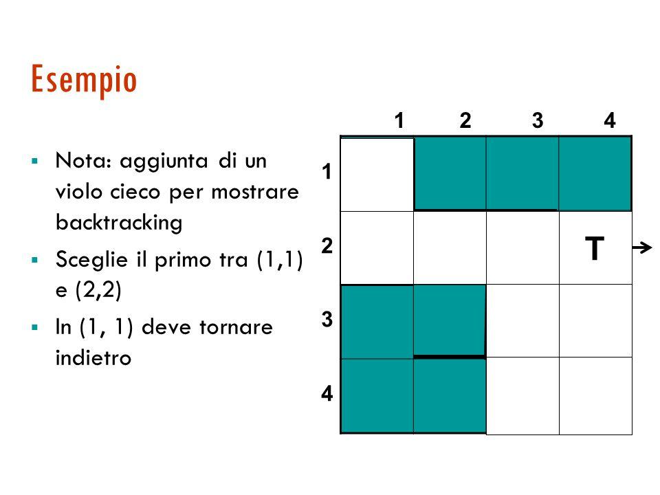 Esempio  Nota: aggiunta di un violo cieco per mostrare backtracking  Sceglie il primo tra (1,1) e (2,2)  In (1, 1) deve tornare indietro 1 2 3 4 12341234 T T T TT T T T T T
